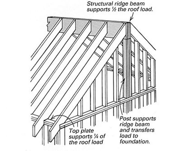 Tips-A2Z: The best tips on (Timber) Roof